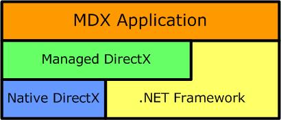 MDX Architecture